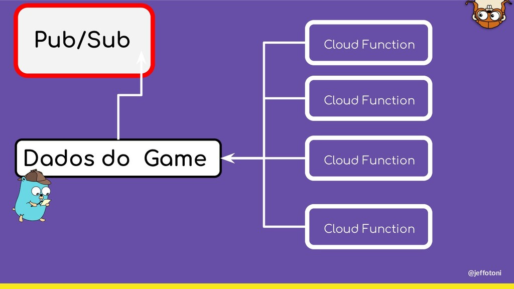 Dados do Game Pub/Sub Cloud Function Cloud Func...