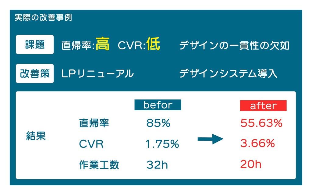 実際の改善事例 課題 直帰率: CVR:低 高 デザインの一貫性の欠如 LPリニューアル デザ...