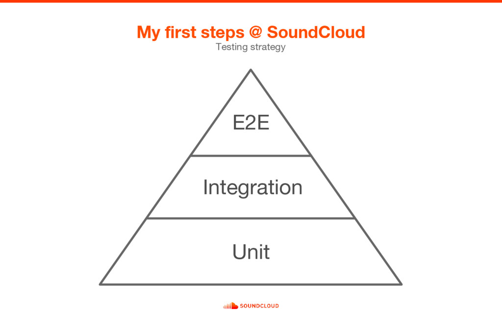 My first steps @ SoundCloud Testing strategy E2...