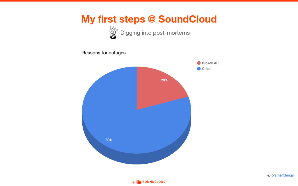 My first steps @ SoundCloud Digging into post-m...