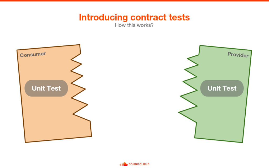 Introducing contract tests How this works? Cons...