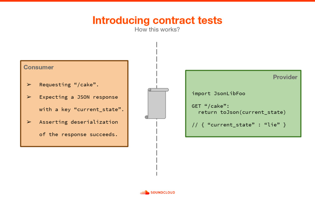 Introducing contract tests How this works? ➢ Re...