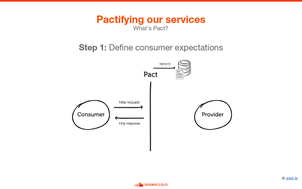 What's Pact? Pactifying our services Step 1: De...