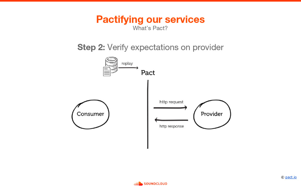 What's Pact? Pactifying our services Step 2: Ve...