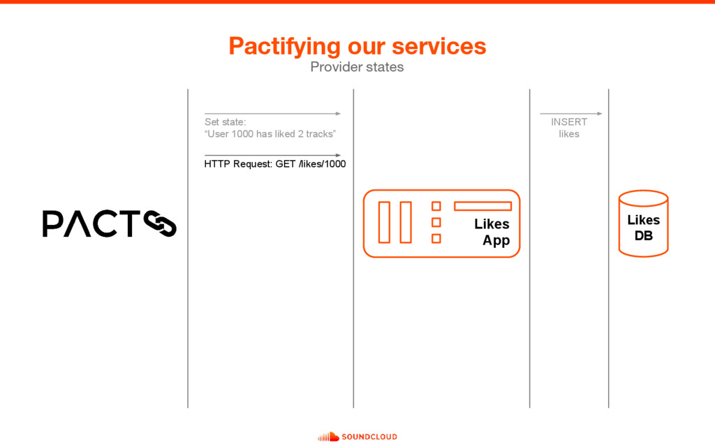 Pactifying our services Provider states INSERT ...