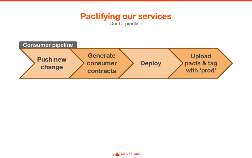Pactifying our services Our CI pipeline Push ne...