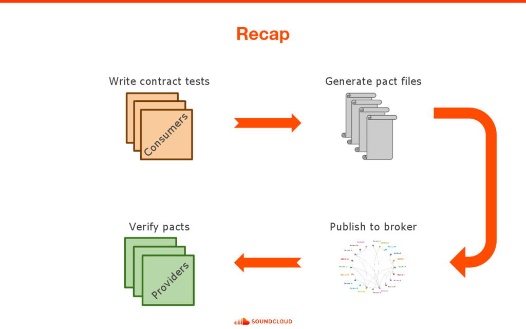 Recap Write contract tests Generate pact files ...