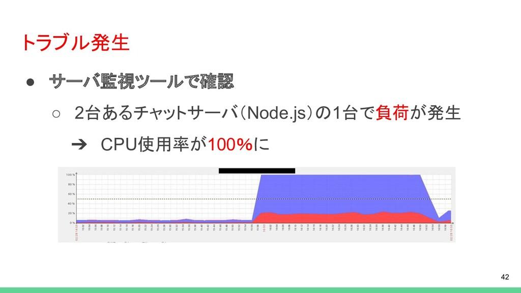 トラブル発生 ● サーバ監視ツールで確認 ○ 2台あるチャットサーバ(Node.js)の1台で...