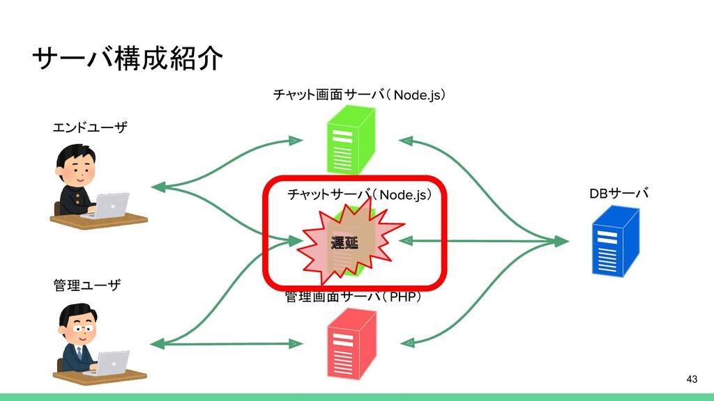 サーバ構成紹介 チャット画面サーバ( ) サーバ 管理画面サーバ( ) チャットサーバ( ) ...