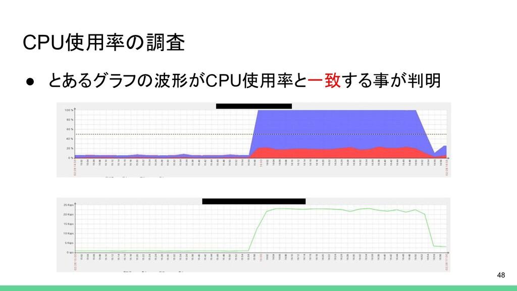 CPU使用率の調査 ● とあるグラフの波形がCPU使用率と一致する事が判明 48