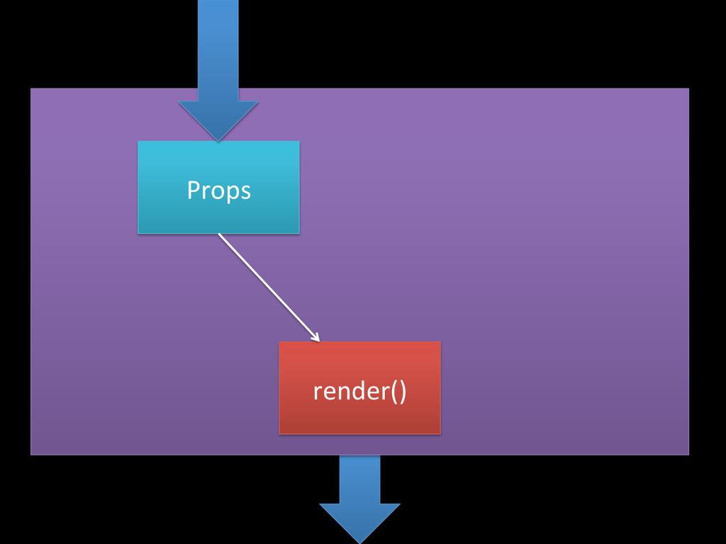 render()  Props