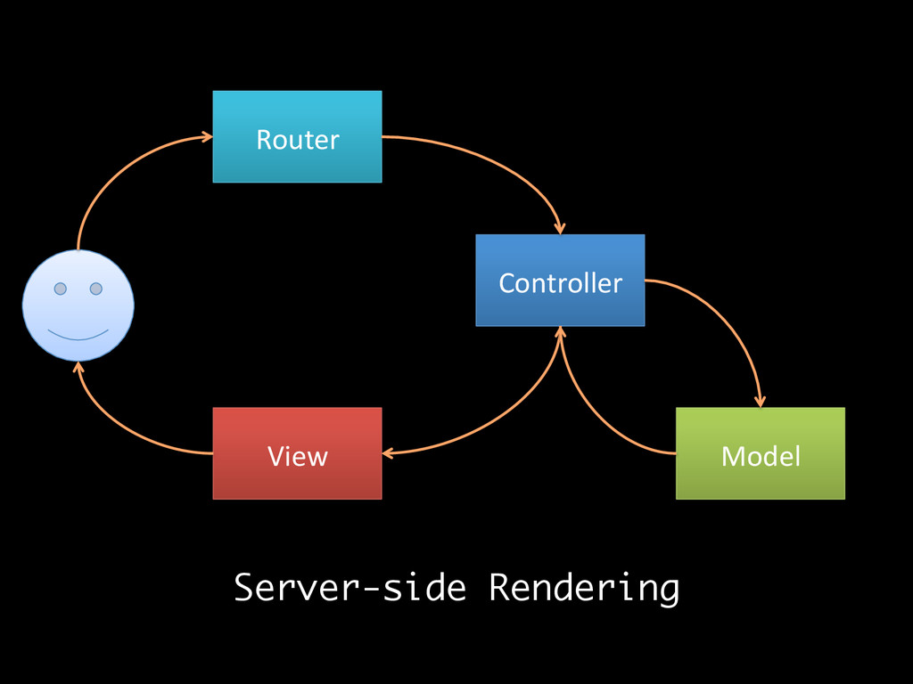 Router  Controller  Model  View  Se...
