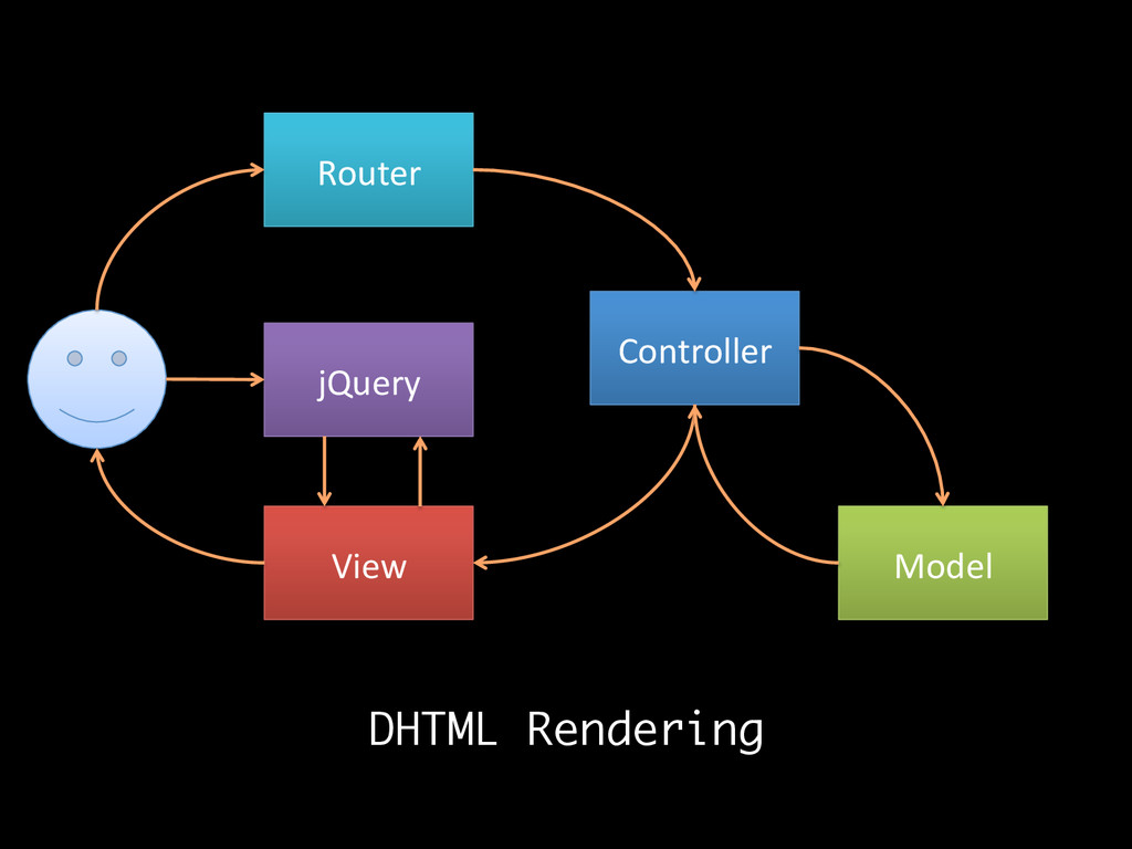 Router  Controller  Model  View  DH...