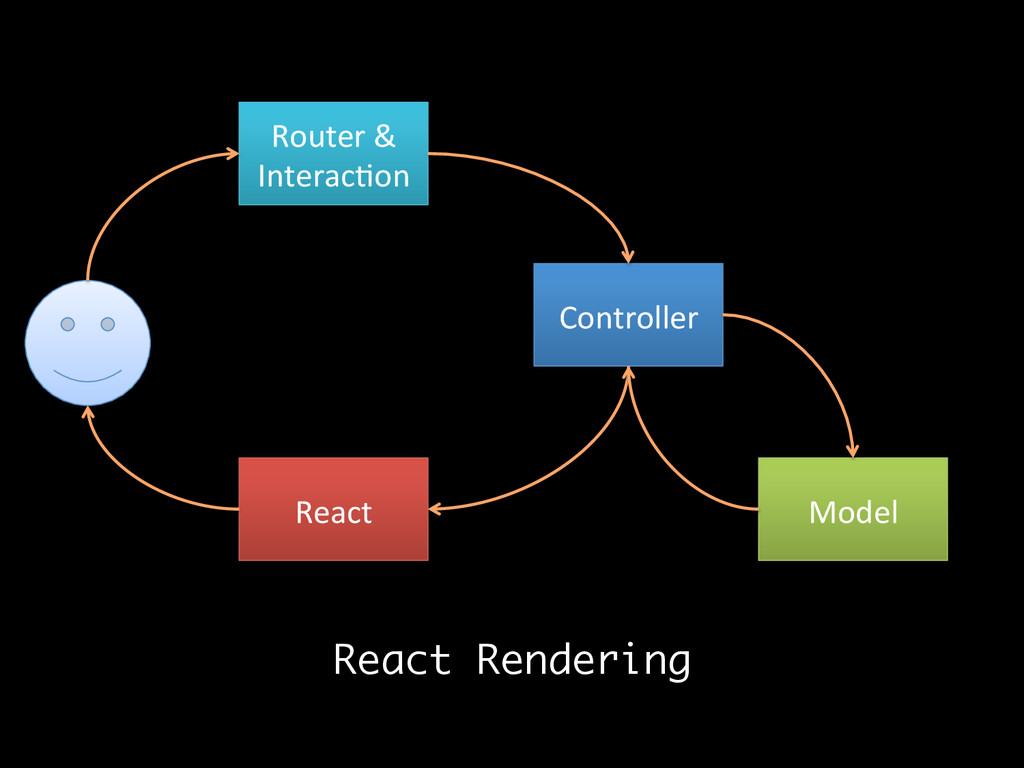 Router &  Interac:on  Controller  M...