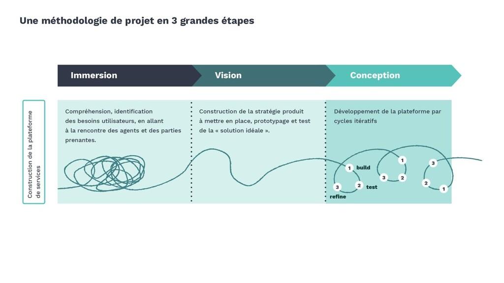 Une méthodologie de projet en 3 grandes étapes