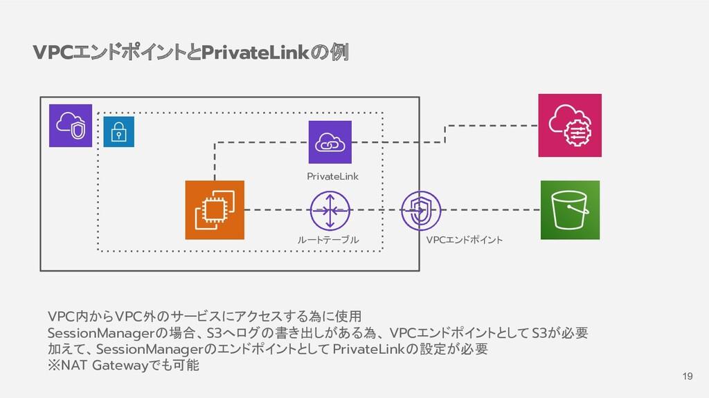 VPCエンドポイントとPrivateLinkの例 VPCエンドポイント VPC内からVPC外の...