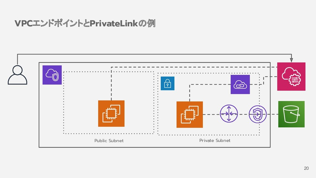 VPCエンドポイントとPrivateLinkの例 Public Subnet Private ...