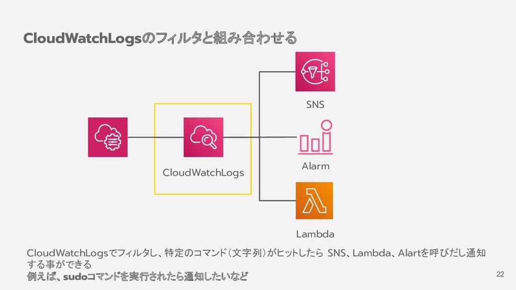 CloudWatchLogsのフィルタと組み合わせる CloudWatchLogs SNS L...