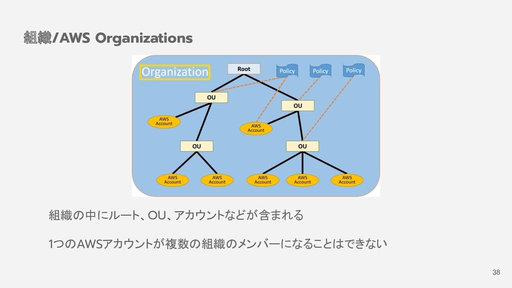 組織の中にルート、OU、アカウントなどが含まれる 1つのAWSアカウントが複数の組織のメンバー...