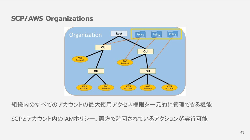 組織内のすべてのアカウントの最大使用アクセス権限を一元的に管理できる機能 SCPとアカウント内...