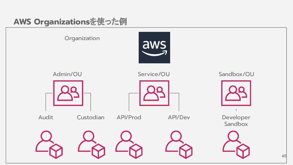 AWS Organizationsを使った例 Admin/OU Service/OU Sand...