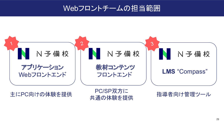 ● Pull Requestの作成・レビューを素早く回すことで、コード品質の担保と 開発速度の...