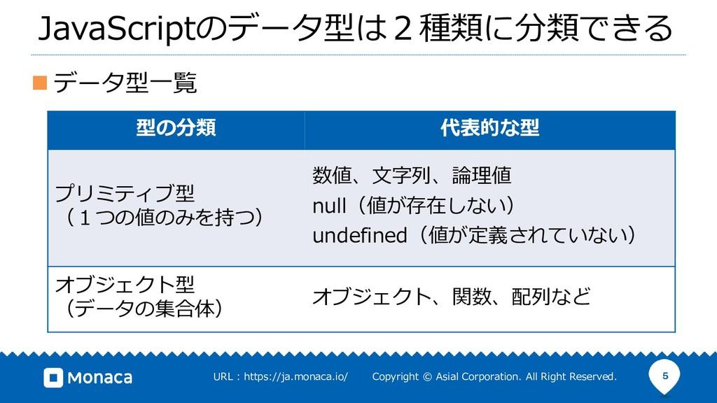 ◼ データ型一覧 5 JavaScriptのデータ型は2種類に分類できる 型の分類 代表的な型...