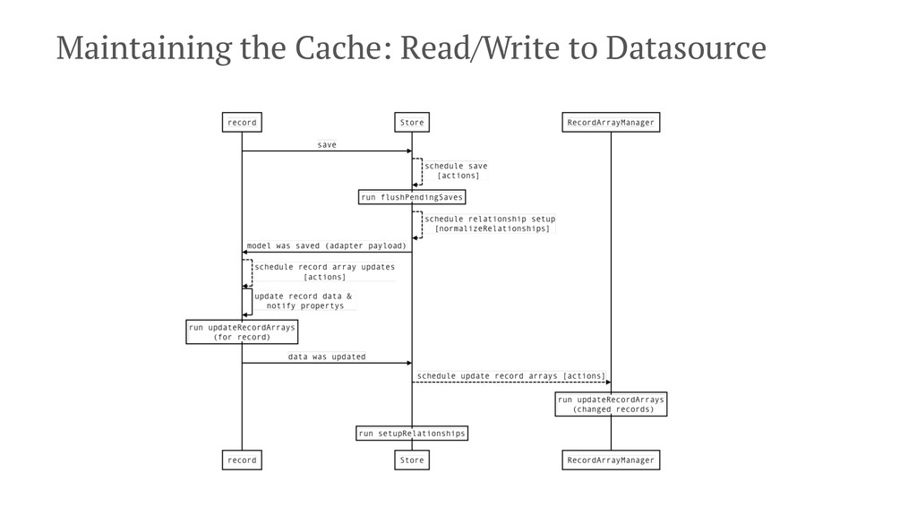 Maintaining the Cache: Read/Write to Datasource