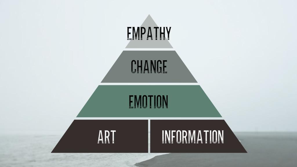 ART INFORMATION EMOTION CHANGE EMPATHY