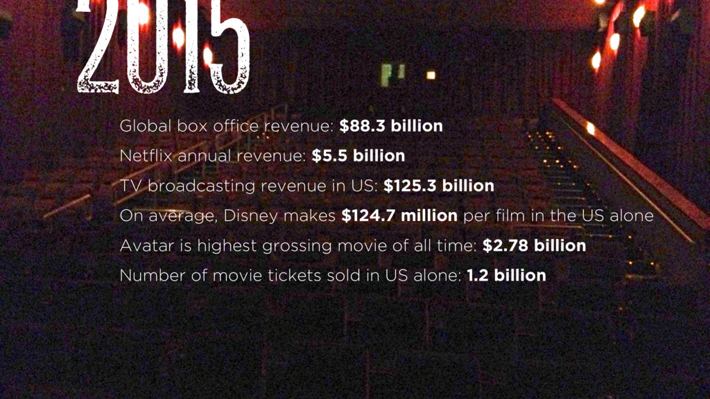 Global box office revenue: $88.3 billion Netfli...