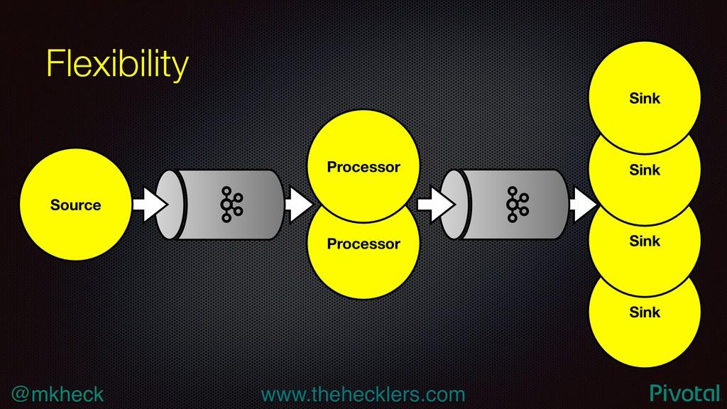 @mkheck www.thehecklers.com Processor Sink Sink...