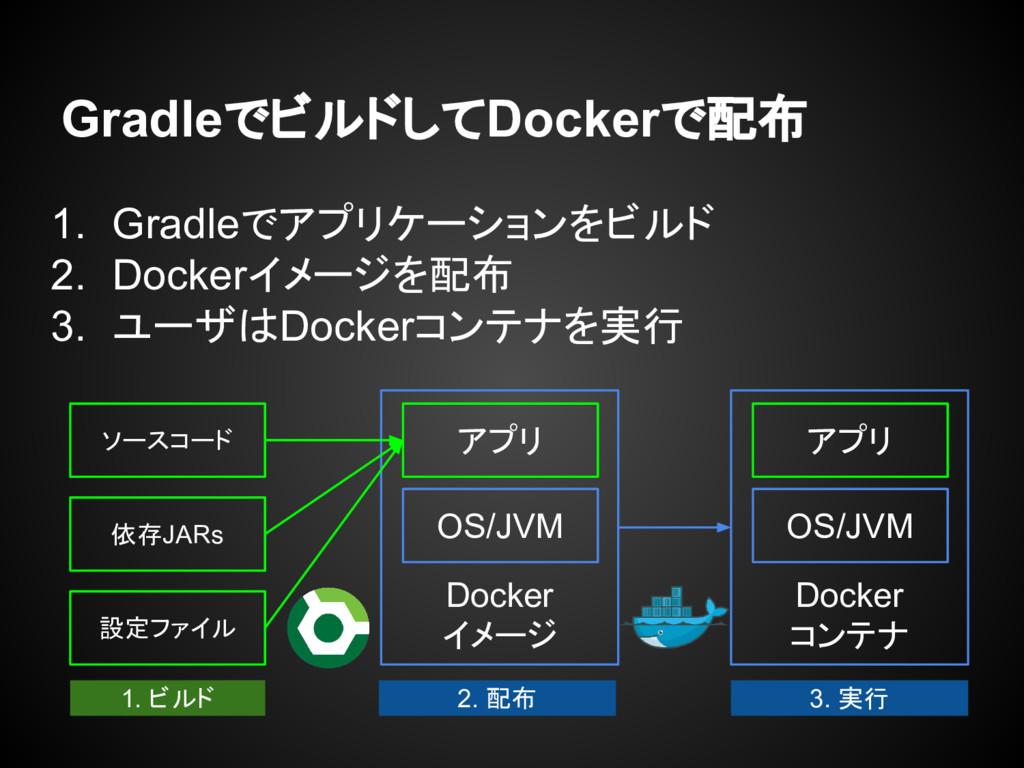 GradleでビルドしてDockerで配布 1. Gradleでアプリケーションをビルド 2....