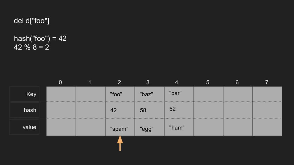 """Key hash value 0 1 2 3 4 5 6 7 del d[""""foo""""] has..."""