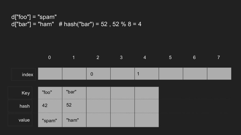 "Key hash value 0 1 2 3 4 5 6 7 d[""foo""] = ""spam..."