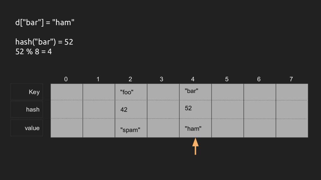 """Key hash value 0 1 2 3 4 5 6 7 d[""""bar""""] = """"ham""""..."""