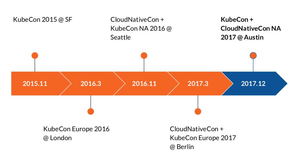 2015.11 KubeCon 2015 @ SF 2016.3 KubeCon Europe...