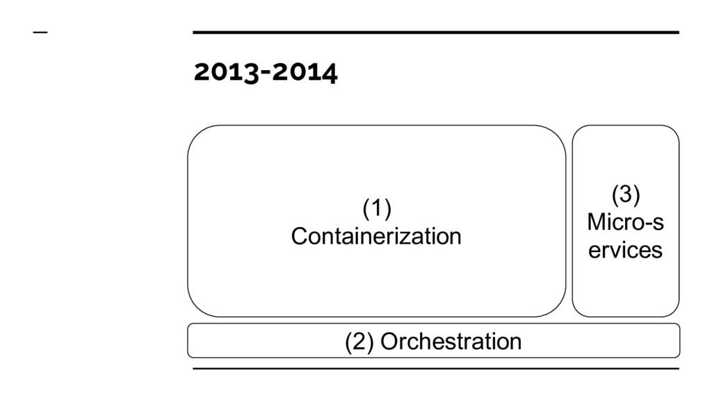 2013-2014 (1) Containerization (2) Orchestratio...
