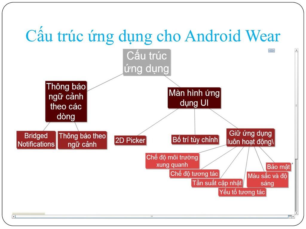 Cấu trúc ứng dụng cho Android Wear