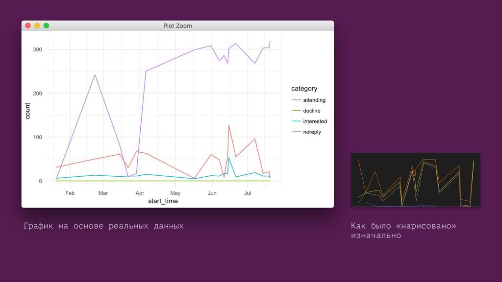 График на основе реальных данных Как было «нари...