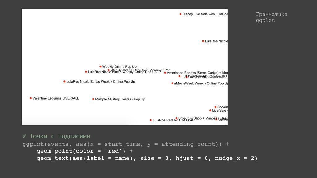 Грамматика ggplot # Точки с подписями ggplot(ev...