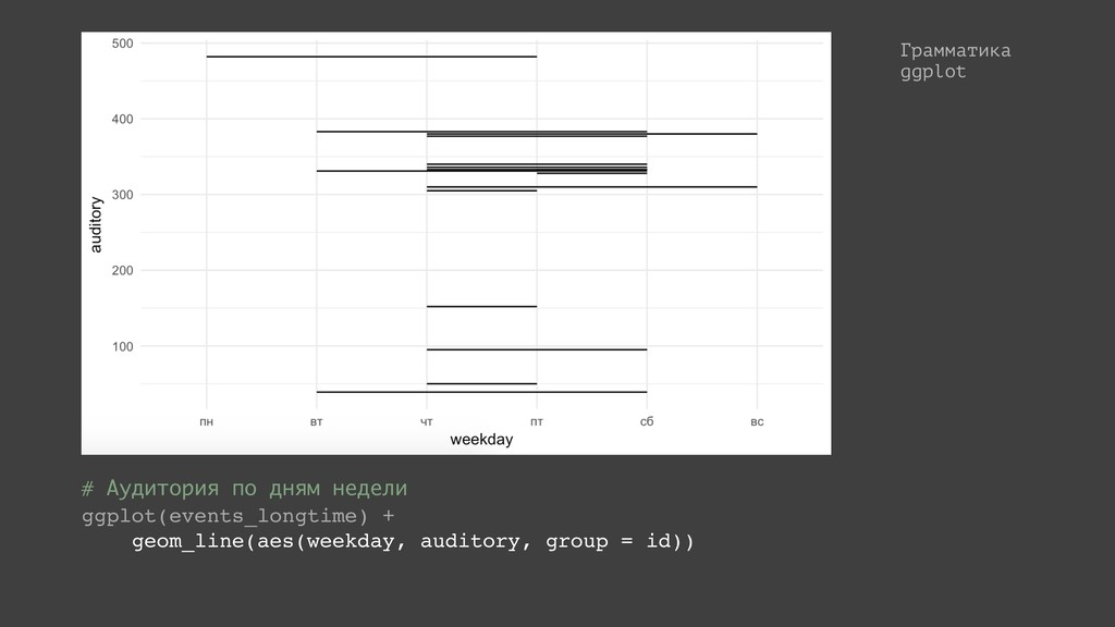 Грамматика ggplot # Аудитория по дням недели gg...