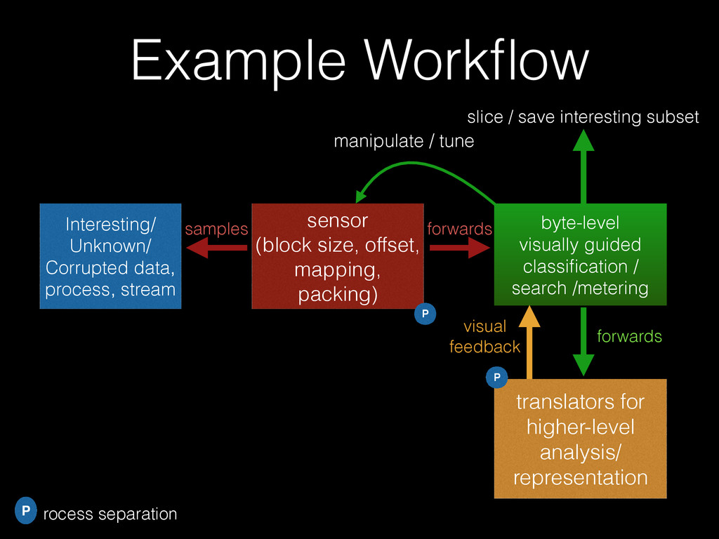 Example Workflow Interesting/ Unknown/ Corrupted...