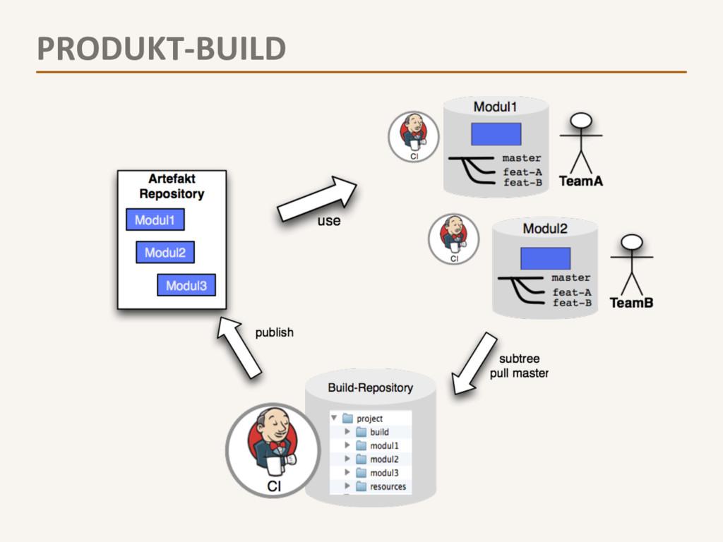 PRODUKT-‐BUILD