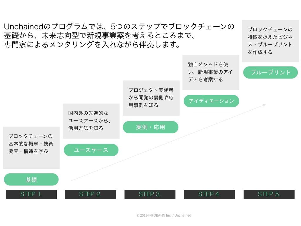 基礎 ユースケース 実例・応用 アイディエーション ブループリント ϒϩοΫνΣʔϯͷ جຊత...