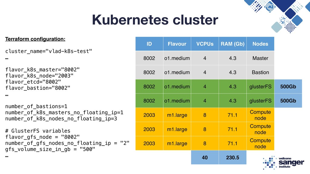 Kubernetes cluster ID Flavour VCPUs RAM (Gb) No...