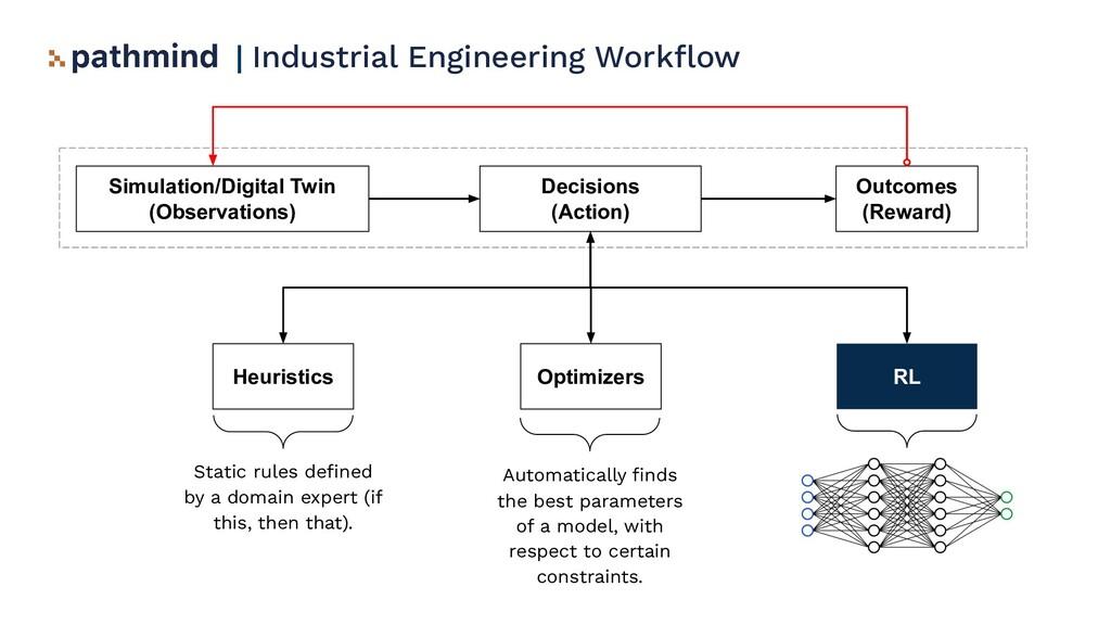   Industrial Engineering Workflow Simulation/Dig...