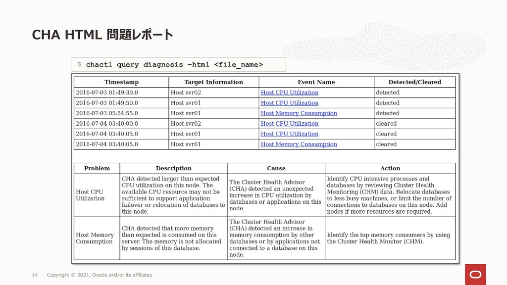CHA HTML 問題レポート Copyright © 2021, Oracle and/or...