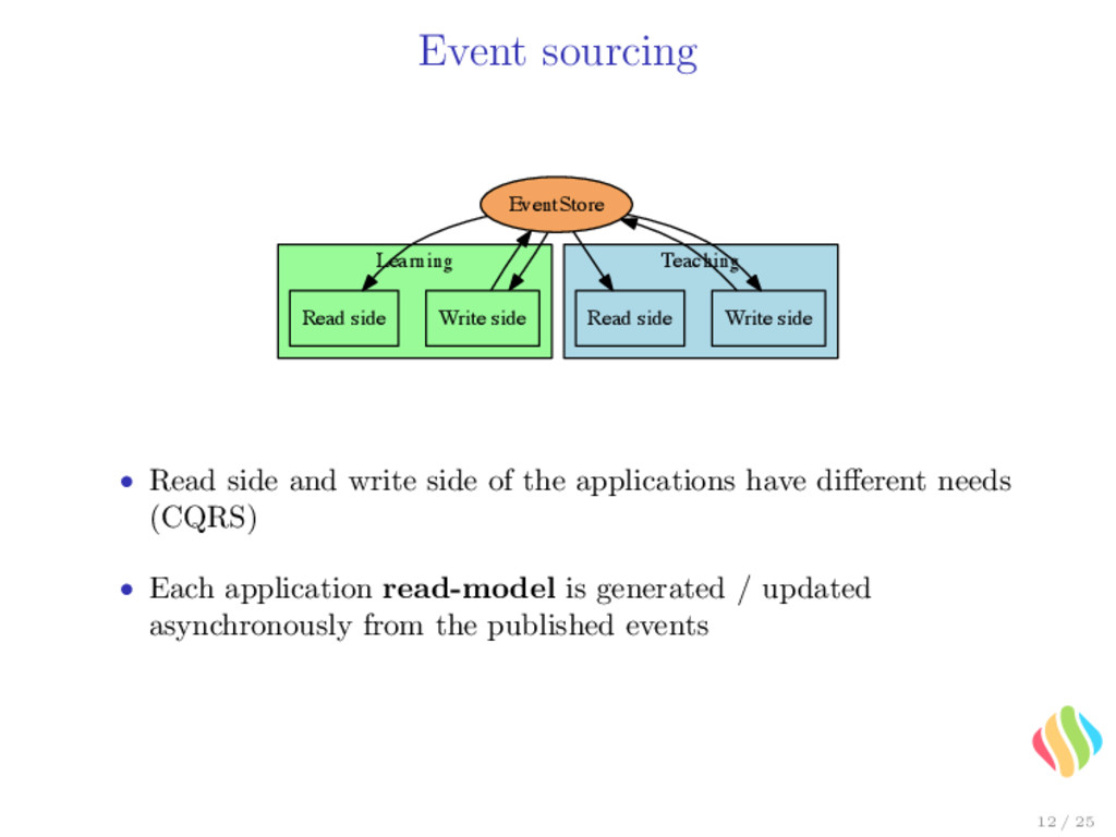 Event sourcing Learning Teaching Write side Eve...