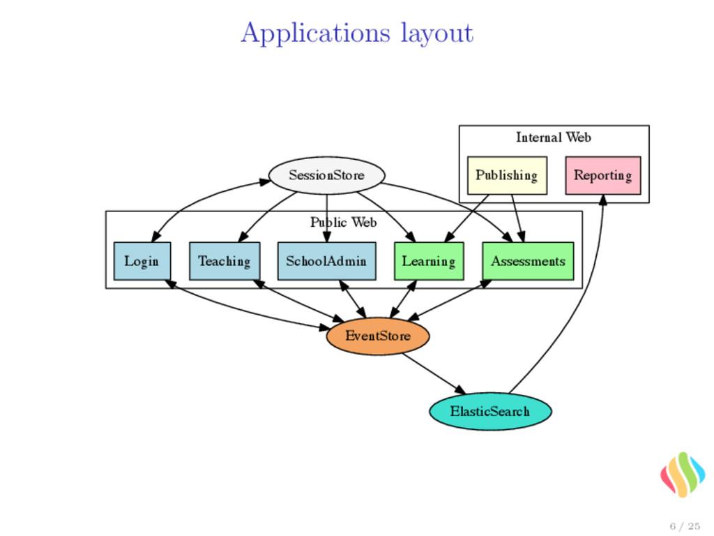 Applications layout Public Web Internal Web Lea...