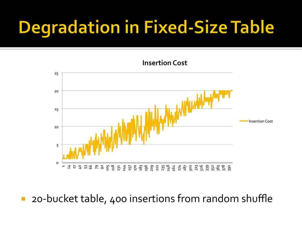 ¡ 20-‐bucket table, 400 insertions...